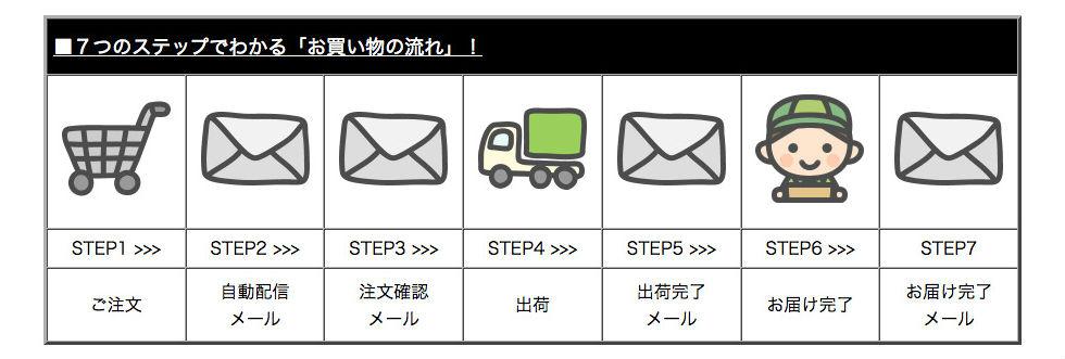 7つのステップでわかる「お買い物の流れ」!